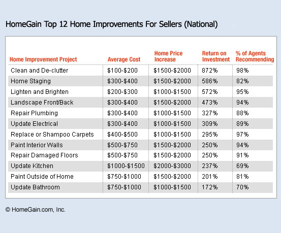 Services - Best roi home improvements ...